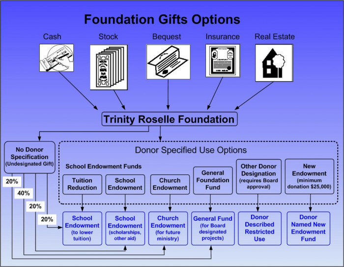 gift flow diagram